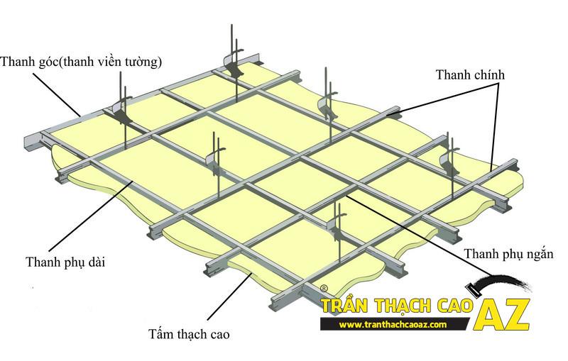 Làm trần thạch cao có bền không?